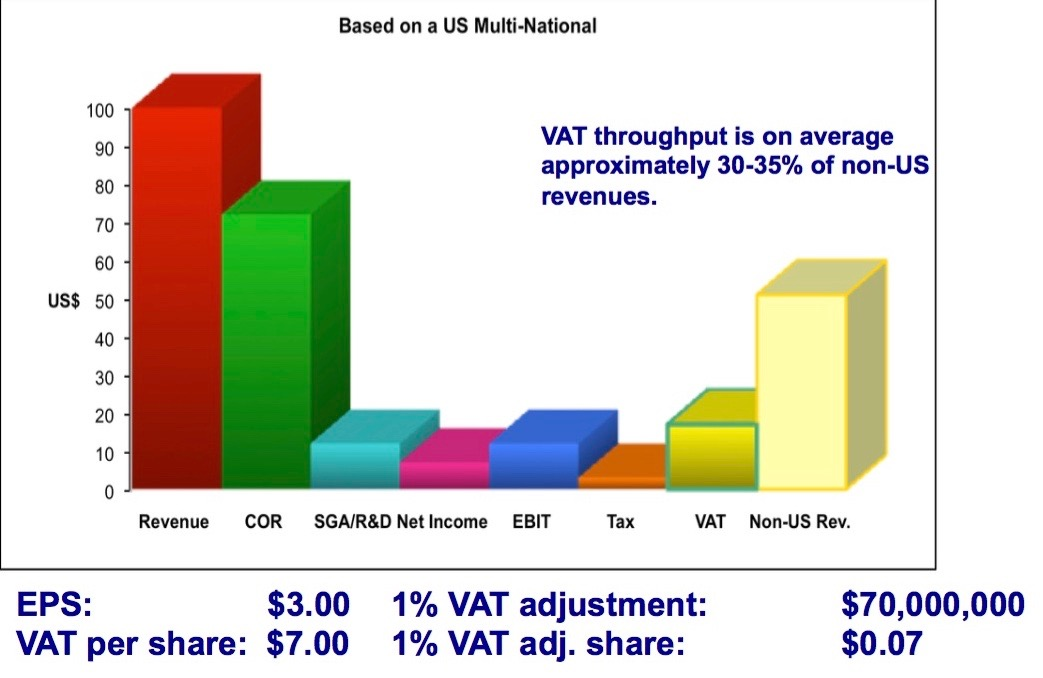 VAT throughput